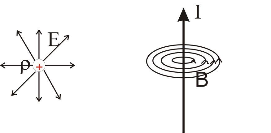 Die Abbildungen zeigen den Unterschied zwischen einem Divergenzfeld, welches wie das elektrische Feld von einer Ladungsdichte ρ ausgeht (linke Seite) und einem Rotationsfeld, welches wie das magnetische Feld einen stromdurchflossenen Draht mit einem Strom I umschließt (rechte Seite).